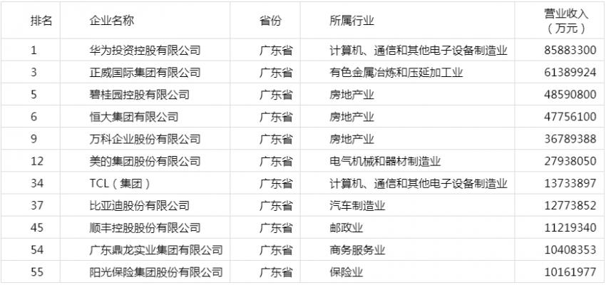 """近年来广东都是大型主干民营企业的"""""""