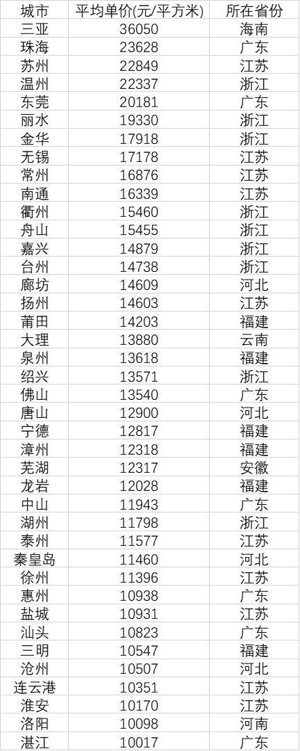 40个地级市房价过万:三亚珠海苏州排前三 ——凤凰网房产北京