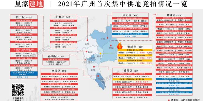 广州首批集中供地揽金906亿 金沙洲地价破4万
