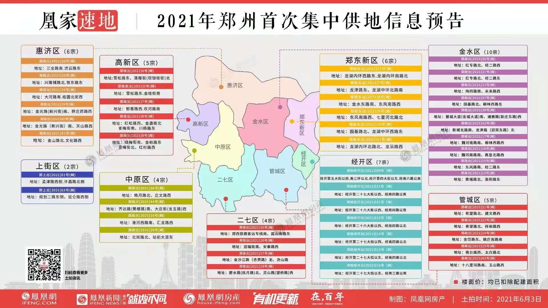 【郑州】首批集中供地!6月49宗地将出让