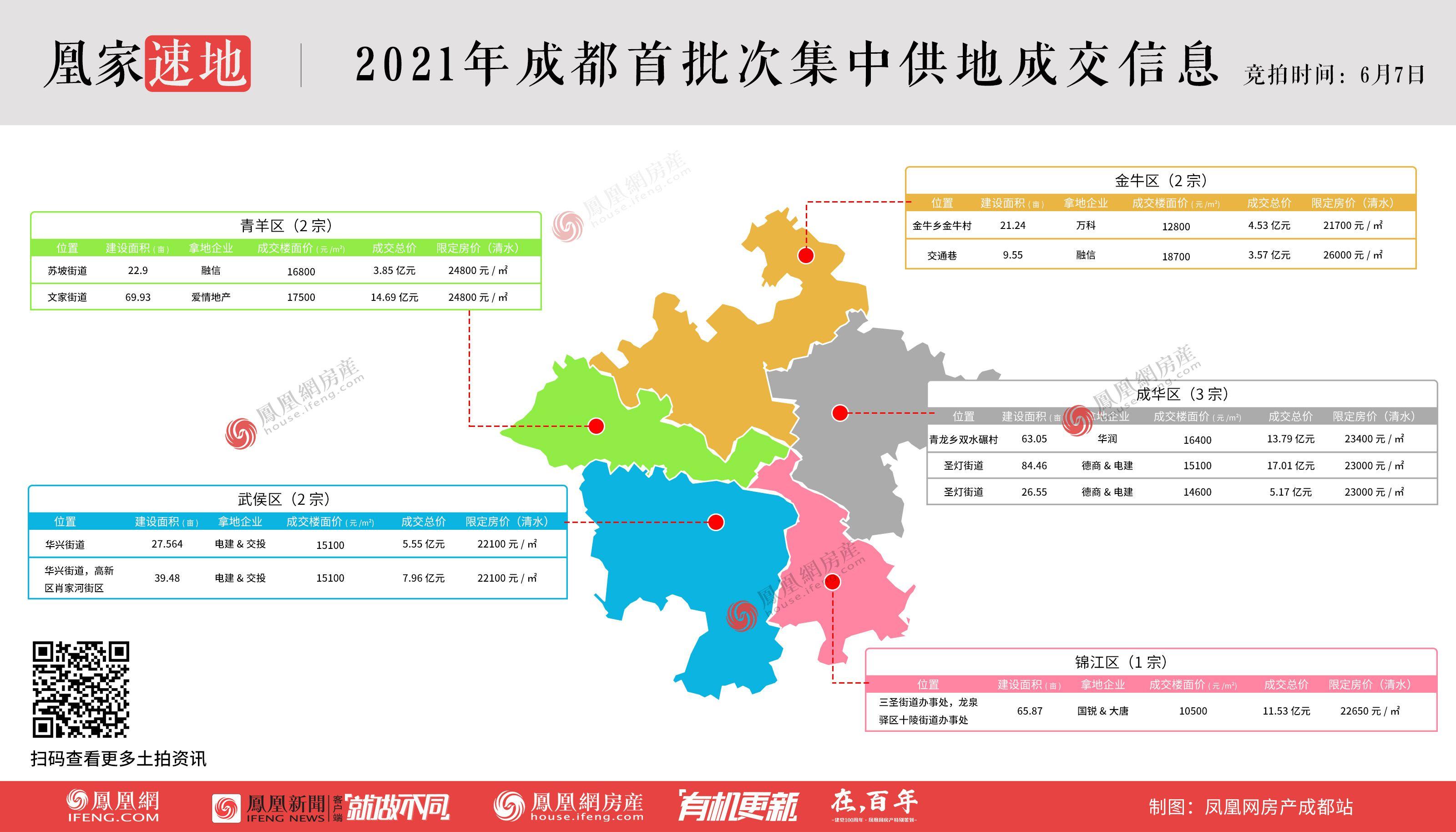 【成都】首批集中供地揽金355亿元