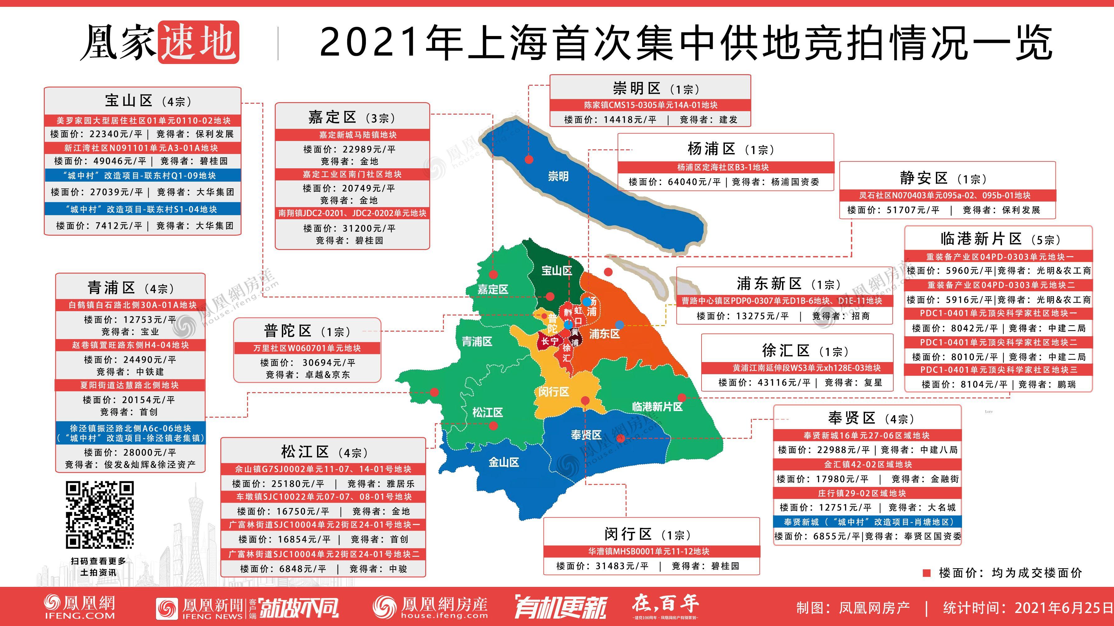 【上海】31幅涉宅用地揽金共773.68亿