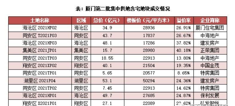 【厦门】第二批集中供地收金343.85亿 中海43.7亿拿下最后一宗