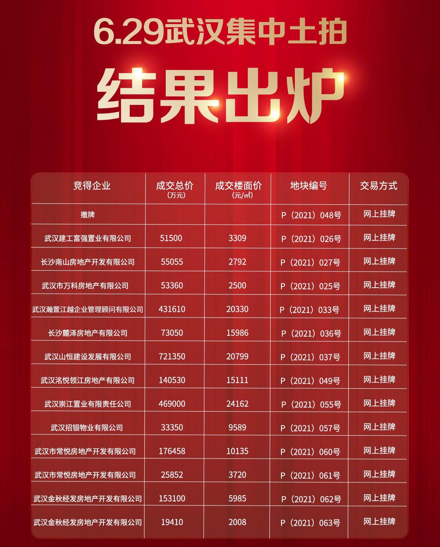 【武汉】首轮集中供地收金788亿