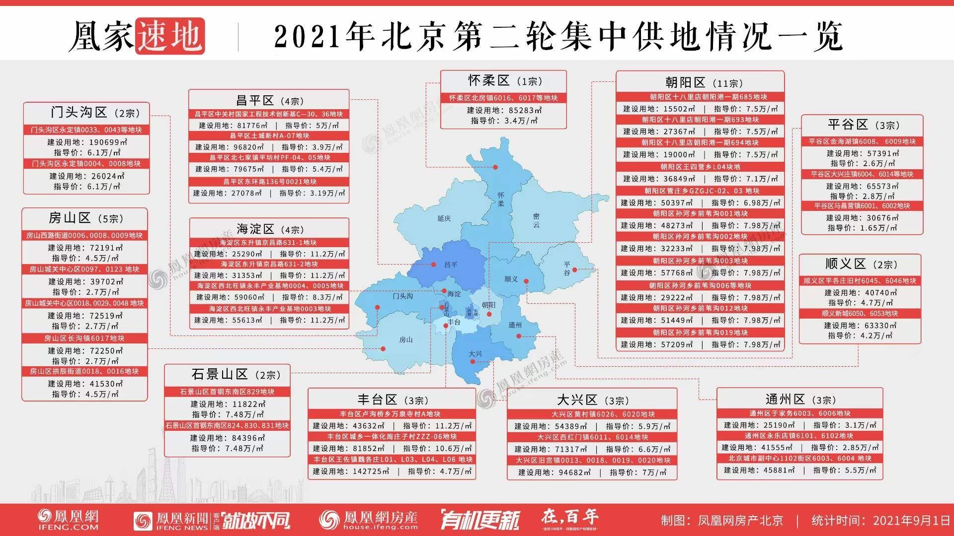 【北京】第二批挂牌43宗地块,起始价总额约1359亿