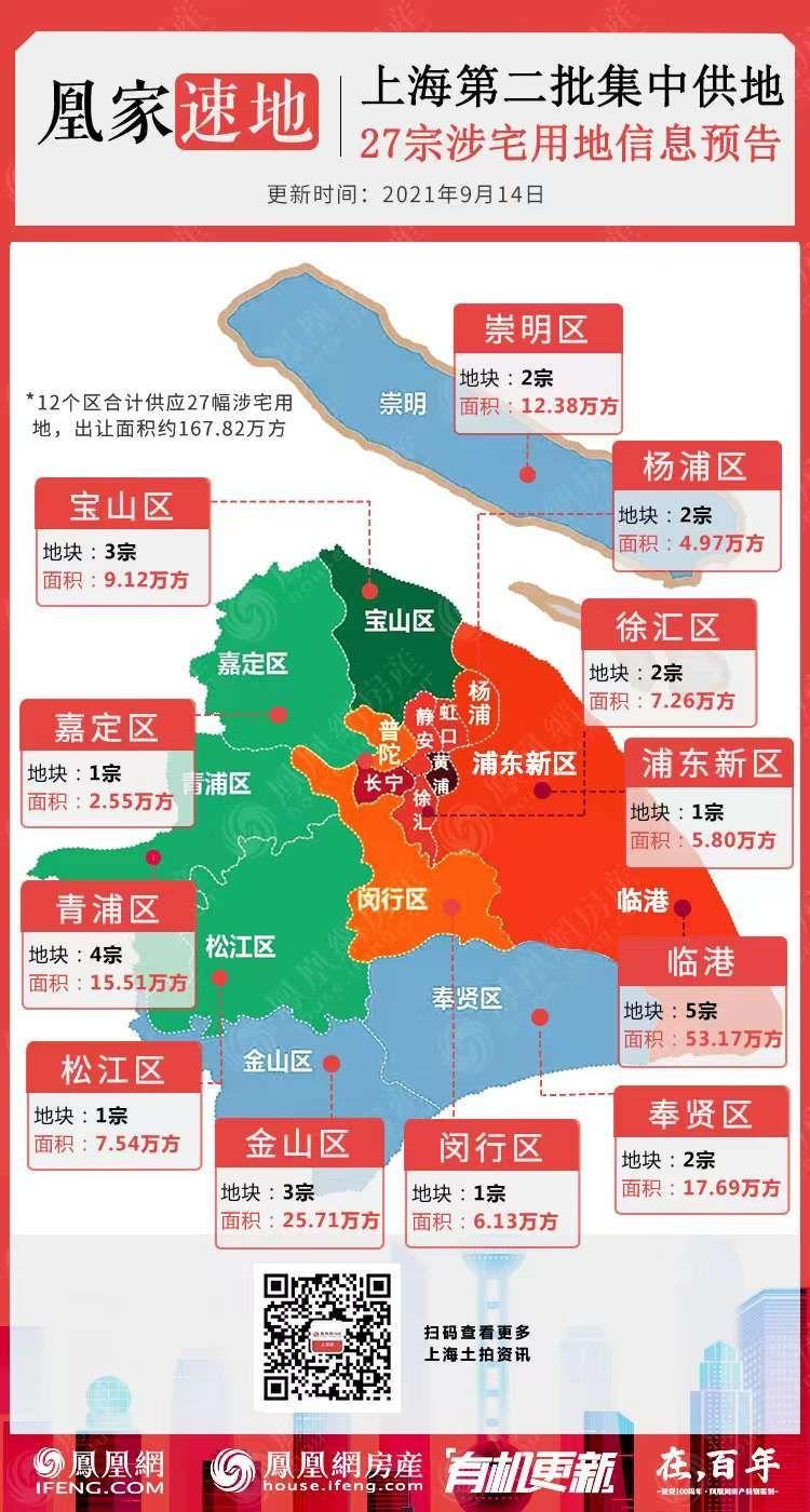 【上海】挂牌48宗,资金不得来自非地产业务