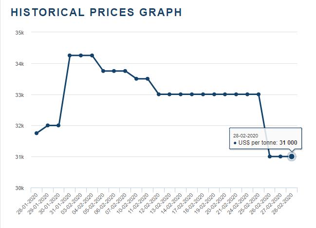 2020年2月国际钴价。
