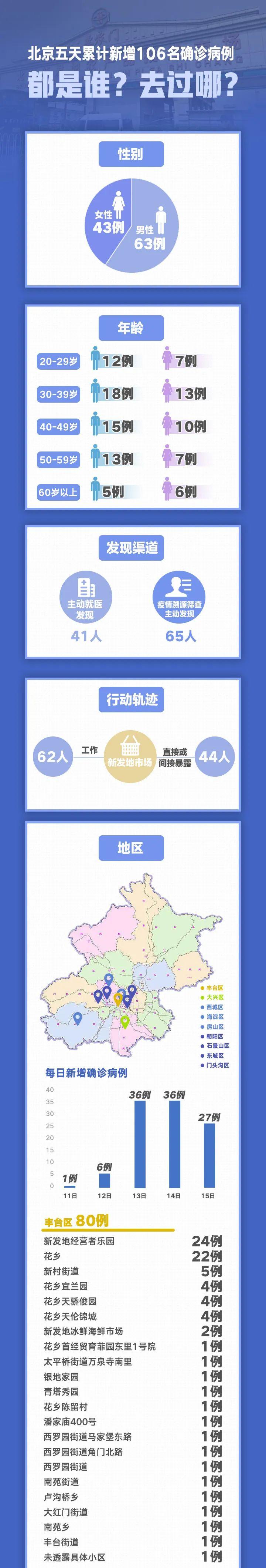 【lastpass怎么用】_北京5天新增106例:都是谁?去过哪?