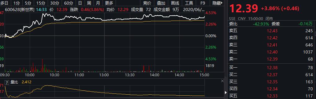 「巴菲特名言」百联股份、上海九百、徐家汇大涨!上海商业股有什么利好?插图(3)