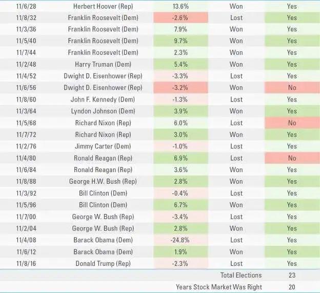 ▲标普500指数走势与大选结果关系(资料来源:LPL Financial)