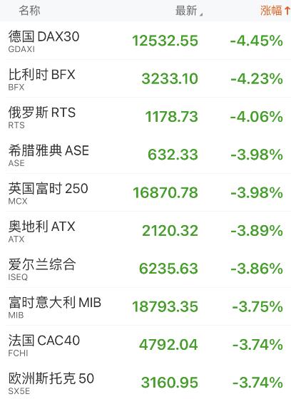 黑色星期一!欧美股市哀嚎一片,纽约原油跌超5%,为何大跌?