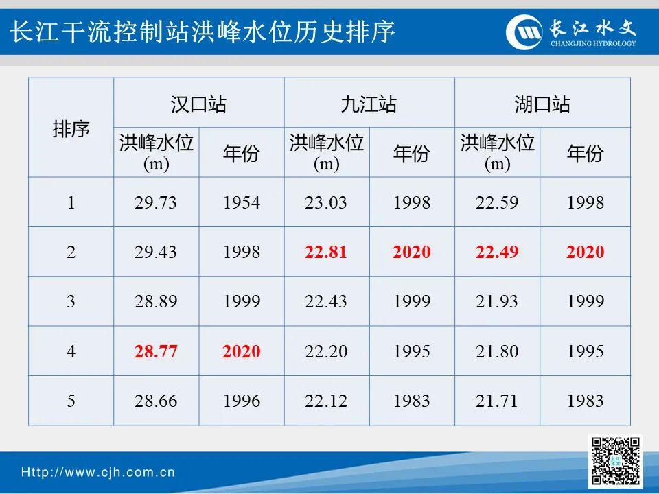 【google关键词排名】_长江洪峰已通过汉口至九江段!武汉还会有下一波高水位洪水吗?
