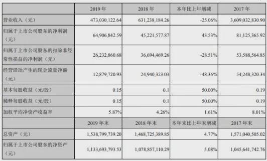渝三峡A2019年净利6491万增长44% 油漆涂料业