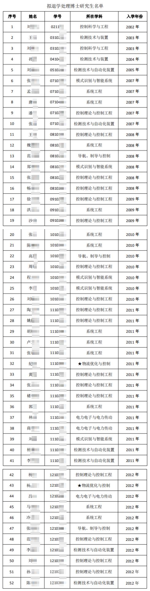 【迪士尼彩乐邀请码】_沈阳一高校清退52名超最长学习年限博士生,一人已读博18年