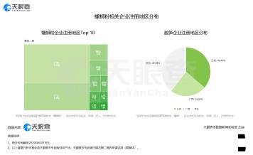 天眼查数据显示:广西拥有全国最多的螺蛳粉相关企业 数量超过5千