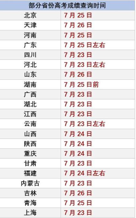 """【国美体育】_2020高考今将全部落幕 这份""""考后提醒""""请收好"""