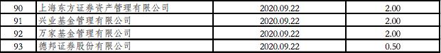 逾30亿美元新一轮QDII额度发放!涵盖基金、证券等多类机构(图1)