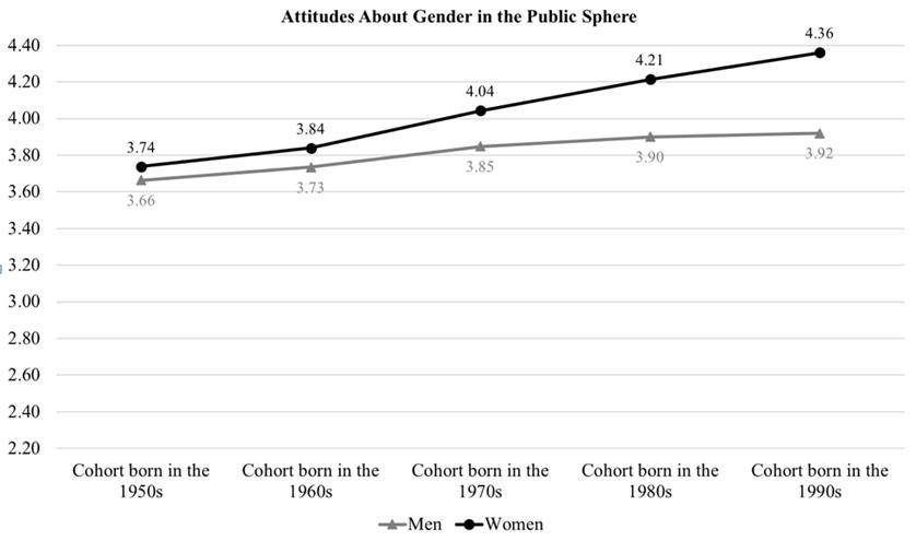 女性向前,男性后退:兩性的性別認知差距在擴大嗎?