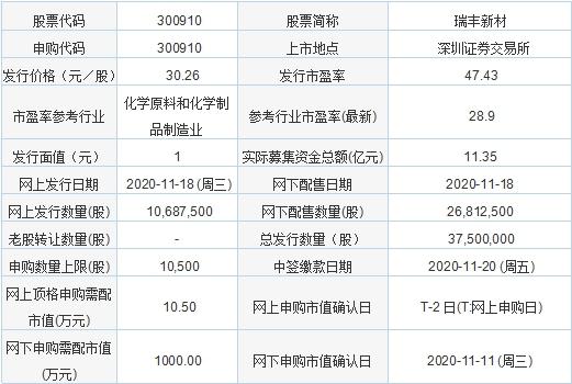 11月18日新股申购:瑞丰新材