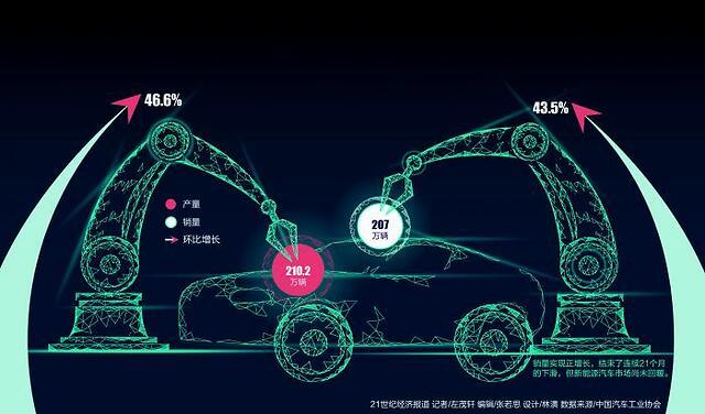 四月汽车产销止跌回升:新能源市场重新洗牌
