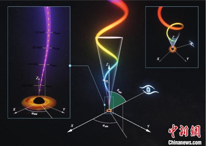 """低频QPO起源于围绕黑洞进动的高速喷流的艺术想像示意图。(中科院高能所""""慧眼""""卫星团队 供图)"""
