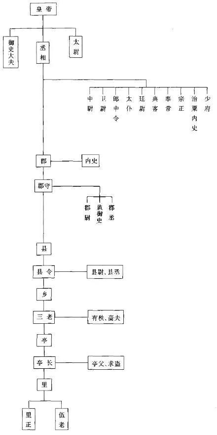 上图_ 秦代官制简表