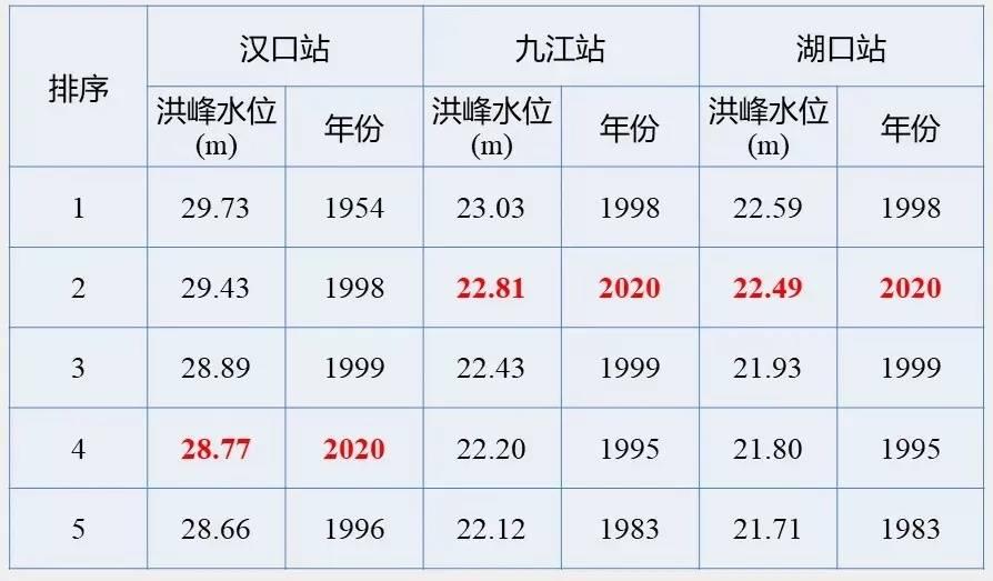"""【谷歌pr】_长江委水文局:为何""""百年一遇""""的洪水遇到了好几次?"""