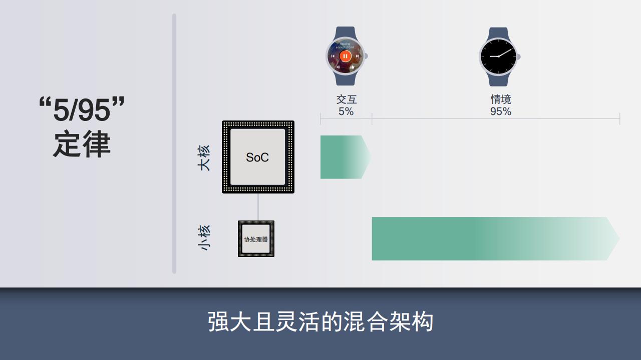 所以针对这种使用情况,Wear 4100+ 采用了像智能手机 SoC 一样的大小核架构,可以让两个核心处理自己能力范围内的工作,以免造成不必要的性能和续航浪费。而在续航上,也正因为工艺制程的提升和大小核的架构,使得 Wear 4100+ 相比于上代有着 25% 的续航提升。