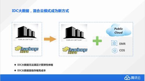 账户密码怎么找回弹性、高效腾讯云大数据混合云存储之道-奇享网