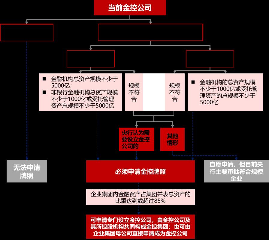 资料来源:根据《试行办法》整理,华夏幸福研究院