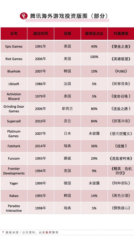 腾讯海外游戏投资版图(部分)/志象网整理