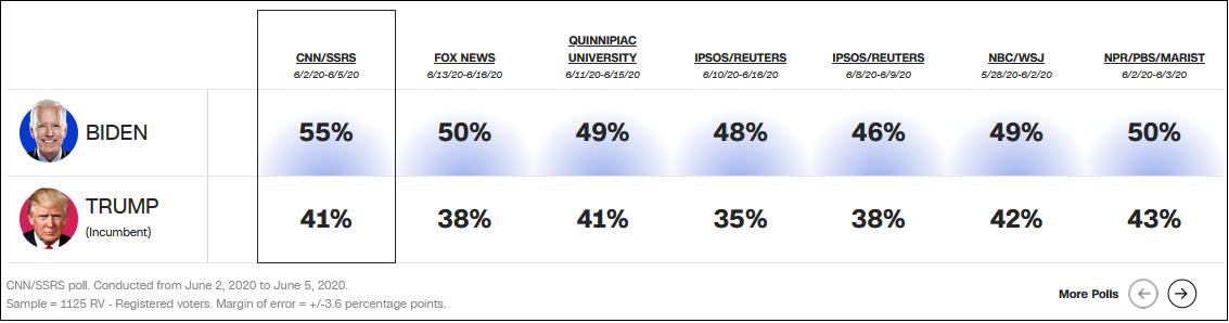 特朗普各大媒体民调全面落后 图片来源:CNN报道截图