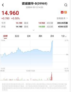 次新股诺诚健华-B(09969)放量急升逾6% 获招银国际首予目标价16.21港元