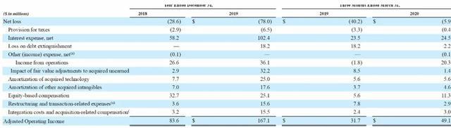 互联网营销公司ZoomInfo美国纳斯达克上市:市值80亿美元