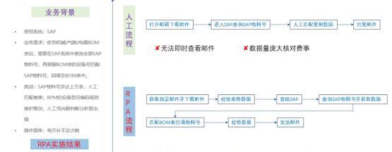 关于RPA在制造业应用中的二三事插图(6)