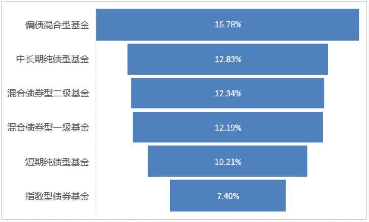 「出水芙蓉图」大数据揭秘买固收基金是否合算:持有7年全部赚钱,平均收益47%插图(1)