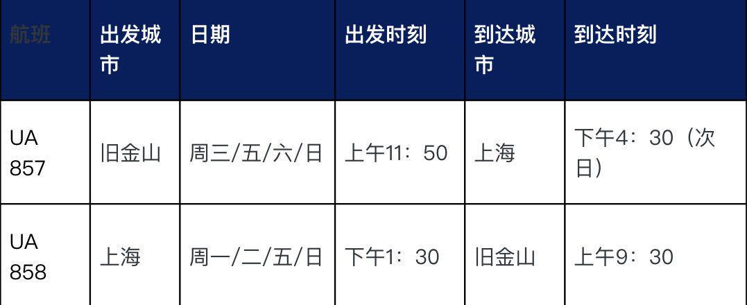 【彩乐园3注册】_美联航10月21日起恢复中美直飞航线