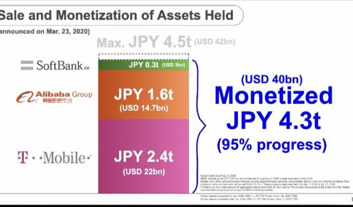 孙正义收到生日大礼!软银集团最新季度净利超1.2万亿日元