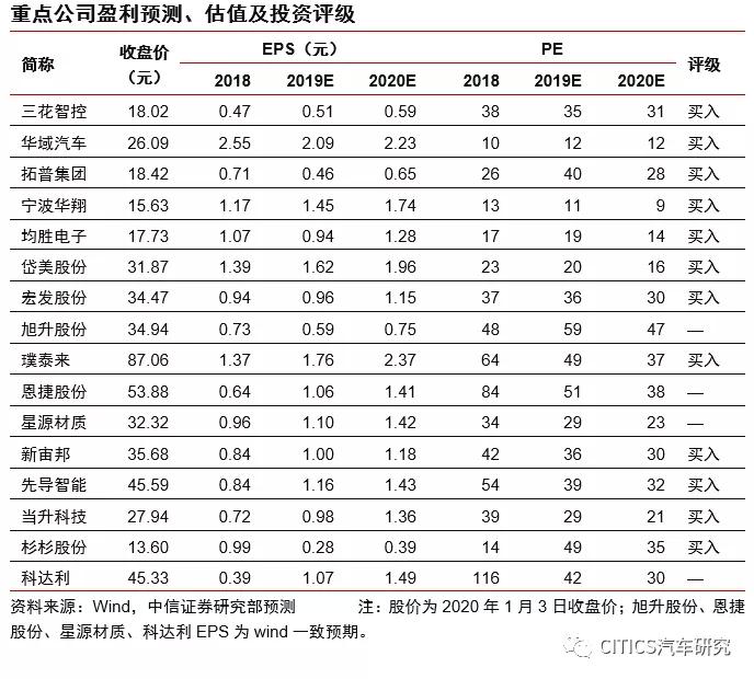 """中信证券:从特斯拉(TSLA.US)产品""""五新""""看供应链投资机会"""