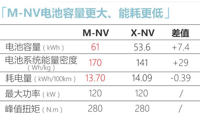 东风本田新纯电SUV 7天后上市 颜值续航均超X-NV-图5