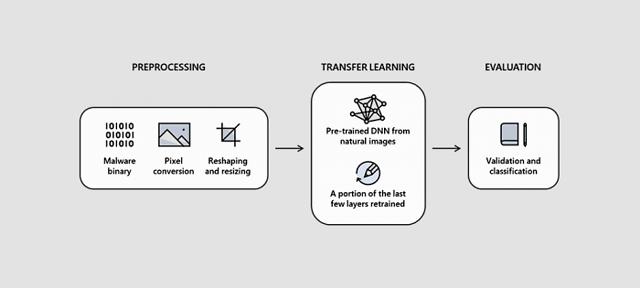 微软和英特尔合作深度学习方法 用于检测