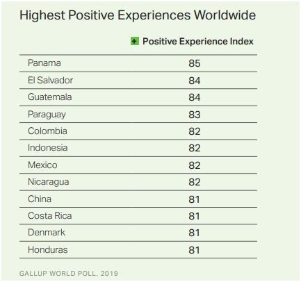 """""""全球情绪最积极国家""""排行榜,中国排在第9名 (图源:盖洛普2020年度全球情绪调查报告)"""