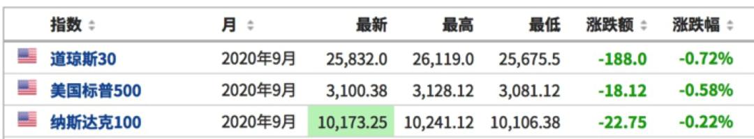 美欧贸易战升级 美拟对31亿美元商品征新关税 欧股全线跳水 凤凰网
