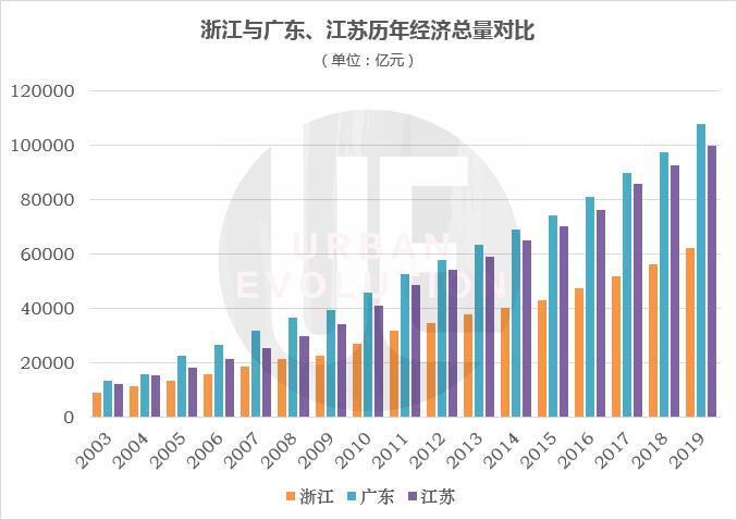 浙江经济总量超过广东_浙江经济生活频道图片
