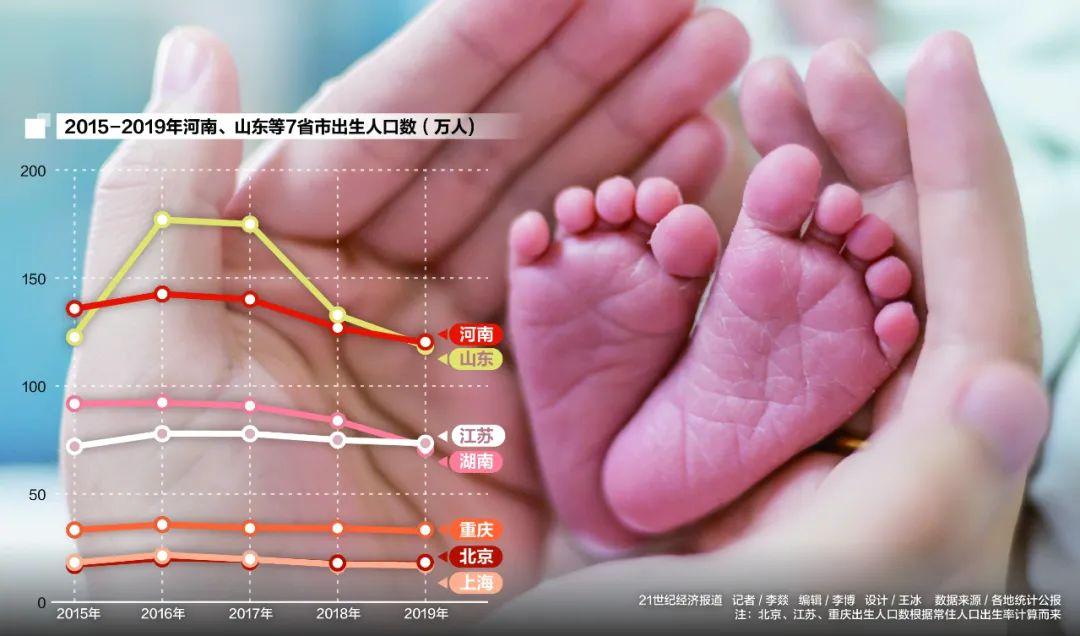 烟台市历年人口出生数量_历年人口出生数量图