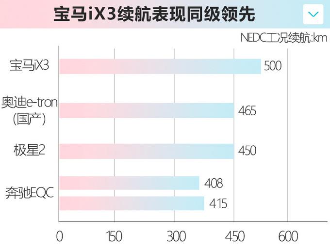 广州车展这6款新能源车值得关注宝马iX3国内上市-图5