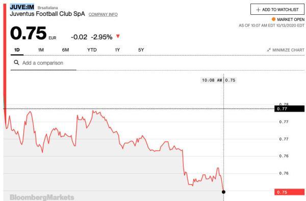 尤文股价跌了2.95%。