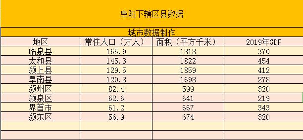 颖上gdp_骄傲!颍上位列全省GDP12强!