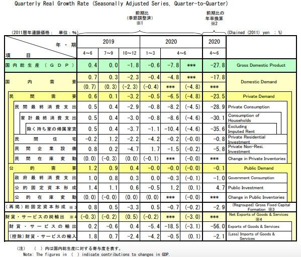 日本二季度gdp_日本历年gdp