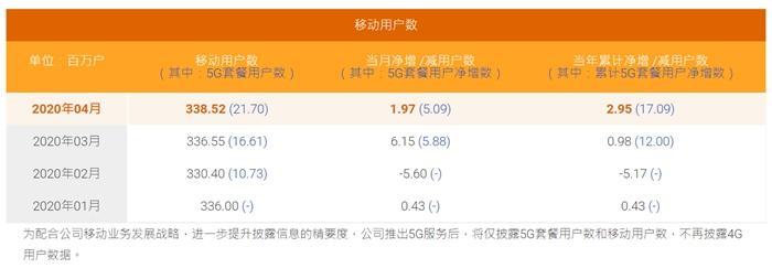 中国电信公布的5G套餐用户数。截图